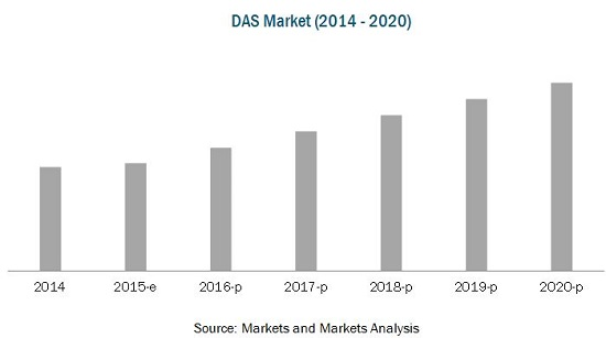 Distributed Acoustic Sensing (DAS) Market