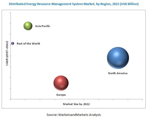 global distributed system management software market Global energy management systems market to reach usd 7093 billion in 2022, growing at a cagr of 124% during 2017 and 2022.