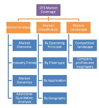Distributed Temperature Sensing (DTS) Systems Market