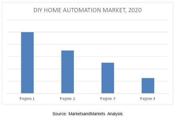 Explore diy home automation market that is expected to Diy home automation