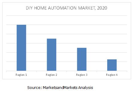 DIY Home Automation Market