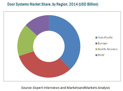 Door Systems Market