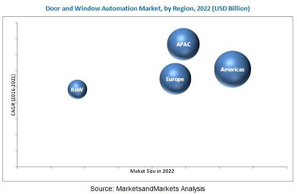 Door and Window Automation Market