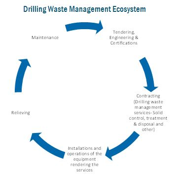 Drilling Waste Management Market