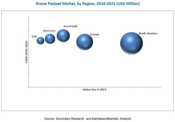 Drone Payload Market