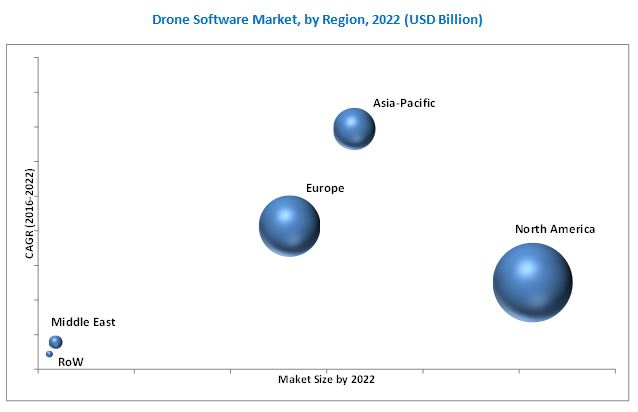 Drone Software Market