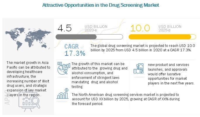 Drug Screening Market