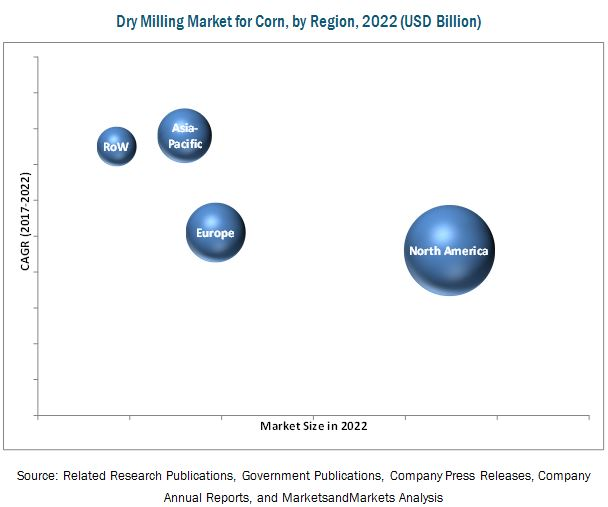 Dry Milling Market for Corn