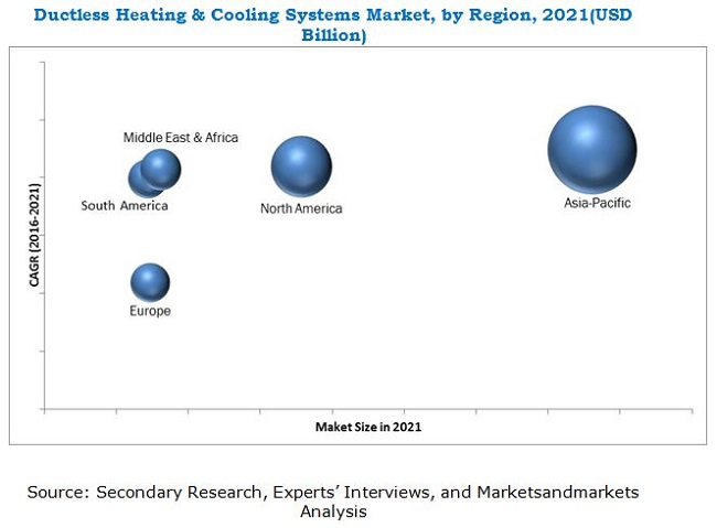 Ductless Heating & Cooling Systems Market