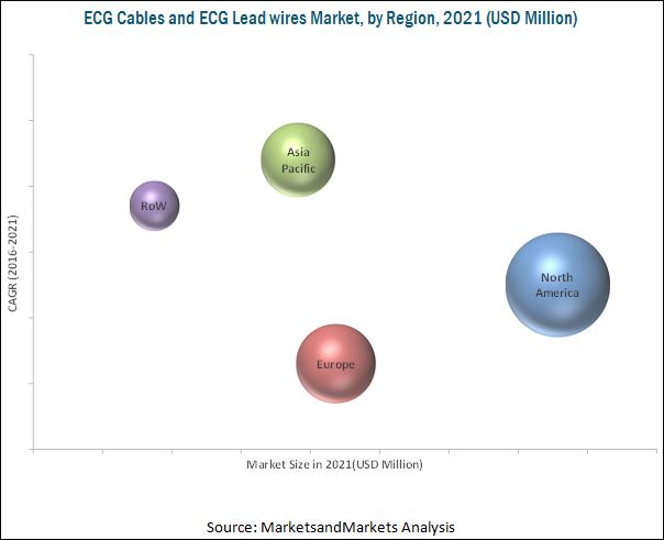ECG Cable and ECG Lead wires Market