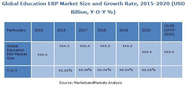 Education ERP Market by Software Solutions & Services ...