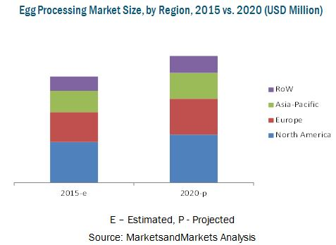 Egg Processing Market