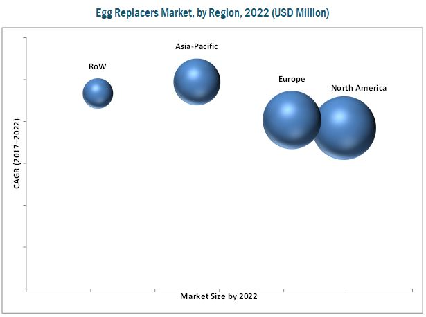 Egg Replacers Market