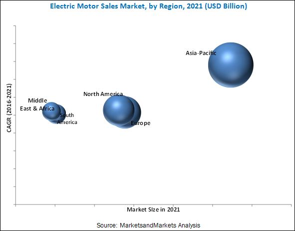 Electric Motor Sales Market