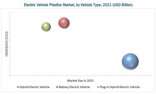 Electric Vehicle Plastics Market
