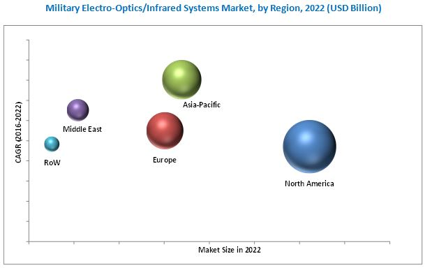 Military Electro-Optics/Infrared Systems Market
