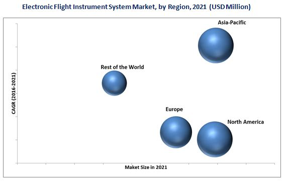 Electronic Flight Instrument System (EFIS) Market