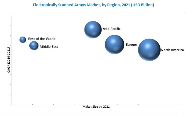Electronically Scanned Arrays Market
