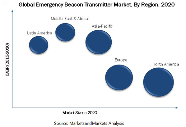 Emergency Beacon Transmitter Market