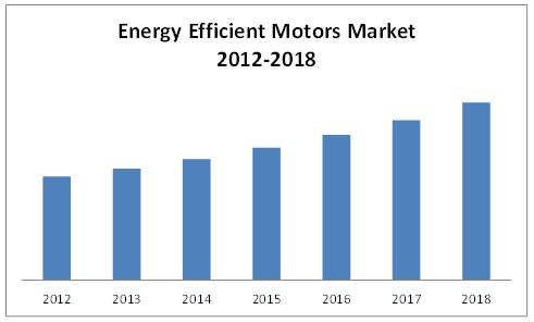 Energy Efficient Motors Market