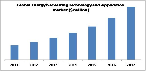 Energy Harvesting Market
