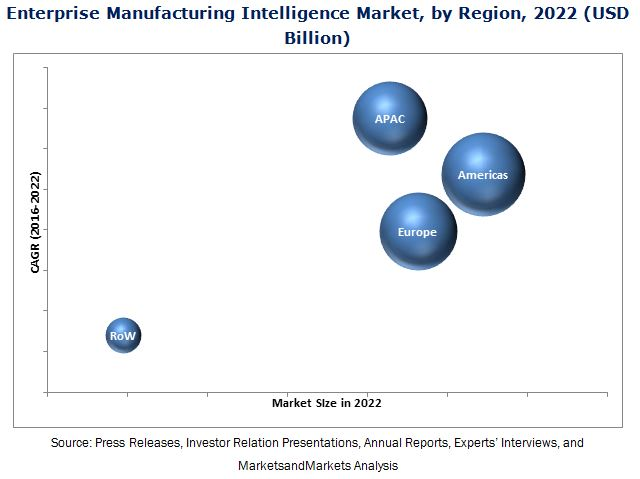 Enterprise Manufacturing Intelligence Market