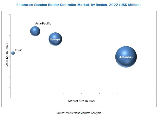 Enterprise Session Border Controller Market