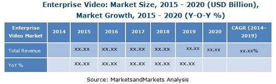 Enterprise Video Market