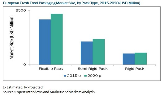 Europe Fresh Food Packaging Market