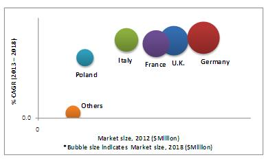 European Food Safety Testing Market