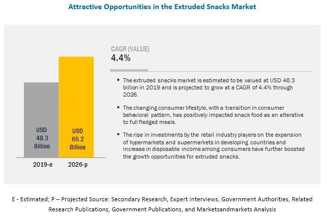 Extruded Snacks Market