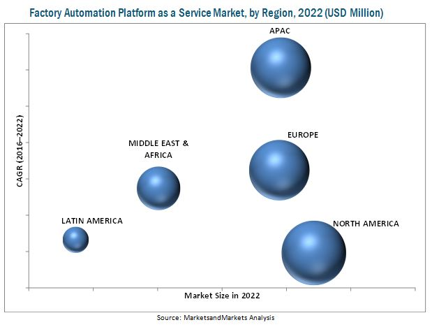 Factory Automation Platform as a Service Market