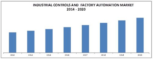 Industry Control and Factory Automation Market