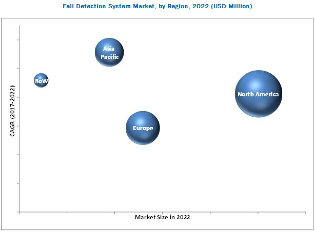 Fall Detection System Market