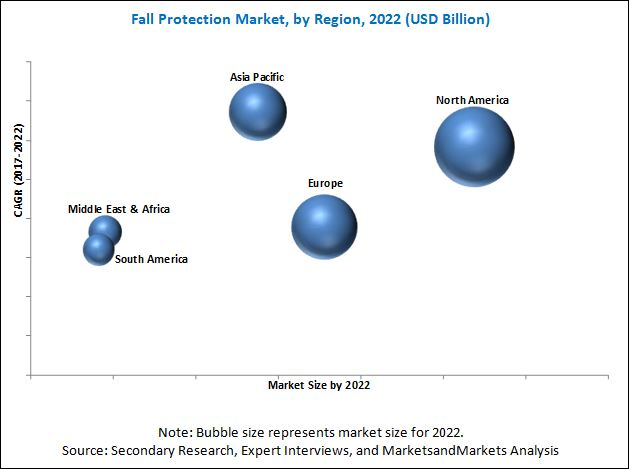 Fall Protection Market