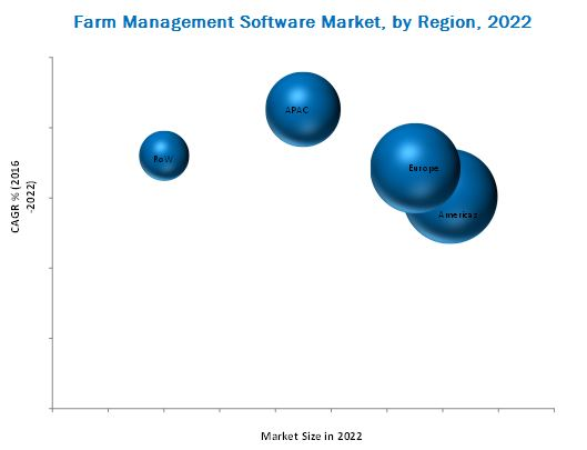 Farm Management Software Market