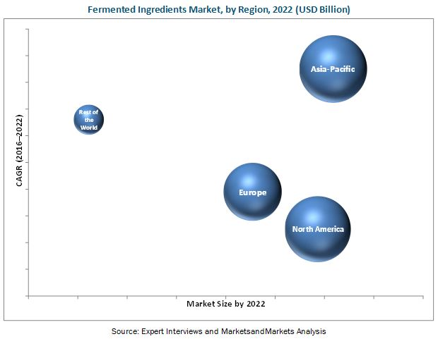 Fermented Ingredients Market