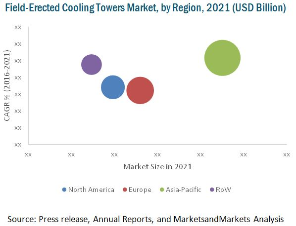 Field-Erected Cooling Tower Market