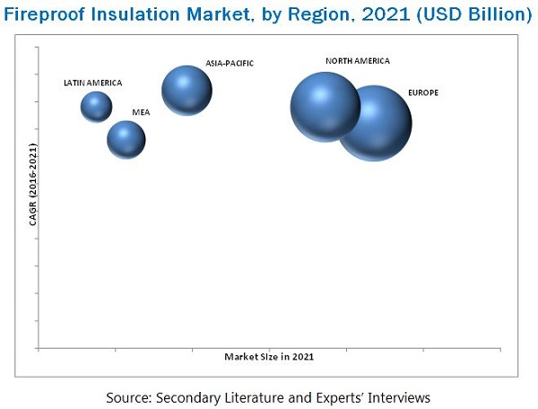 Fireproof Insulation Market