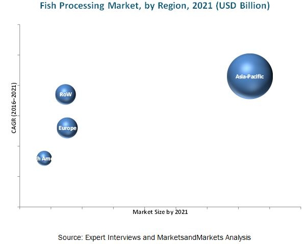 Fish Processing Market
