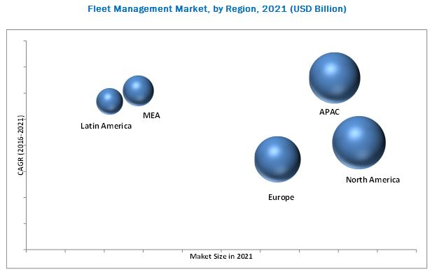 Fleet Management Market
