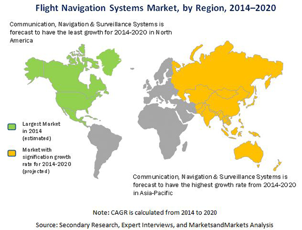 Flight Navigation System Market