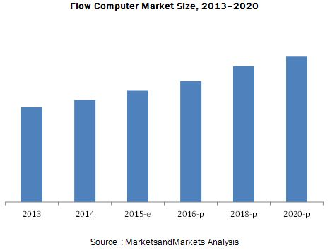 Flow Computer Market in Oil and Gas