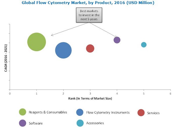 jsb market research flow cytometry market Flow cytometry market by  the market for flow cytometry is mainly driven due to  and increasing quality of infrastructure for laboratory and clinical research the flow cytometry market in the asia.