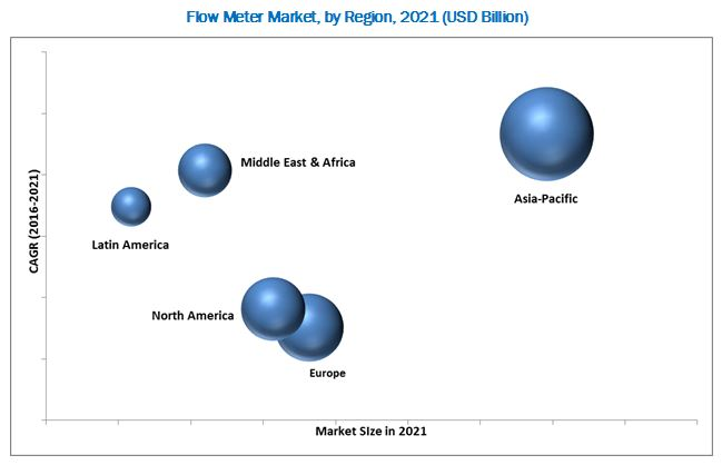Flow Meters Market