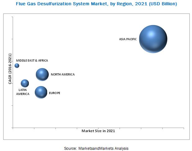 Flue Gas Desulfurization Systems & Services Market