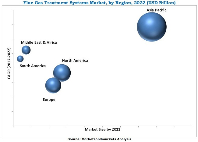 Industrial Flue Gas Treatment Systems & Services Market