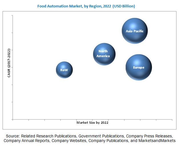 Food Automation Market