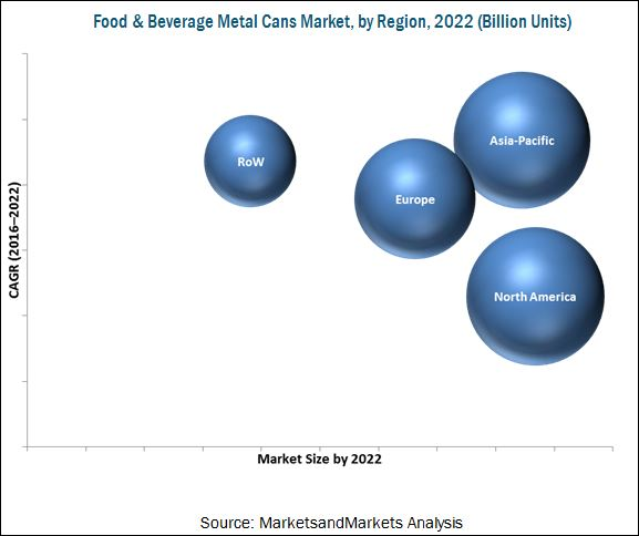 food and beverage metal can market Food and beverage manufacturers must consider many factors: a  and discrete  workflows in the food and beverage industry can benefit from digitalization.
