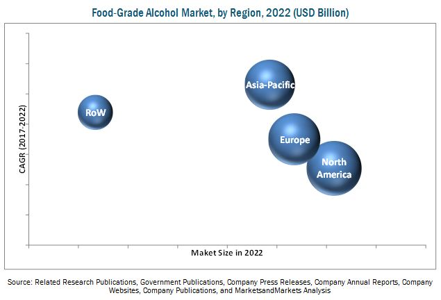 Food-grade Alcohol Market